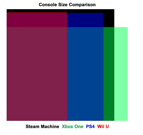 console-size-comparison