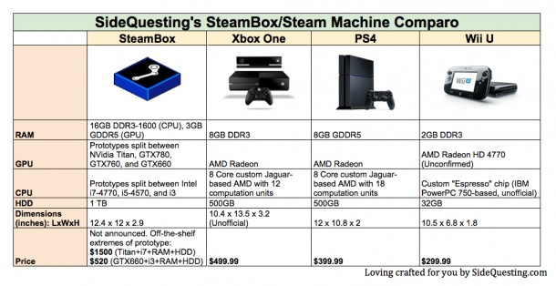 SteamBox vs Next Gen Console Comparo