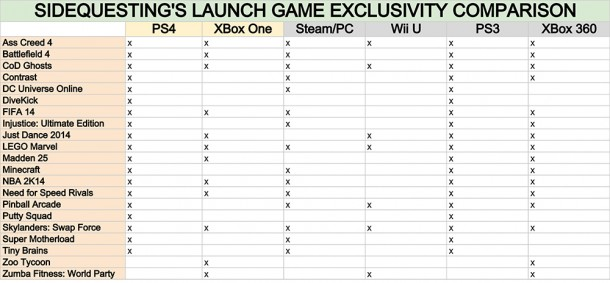 Games that will be on more than just next gen consoles