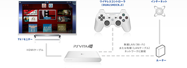 Vita TV product usage